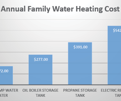 Annual Family Water Heating Costs