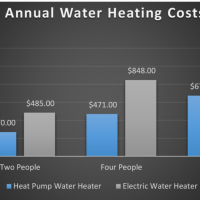 Annual Water Heating Costs