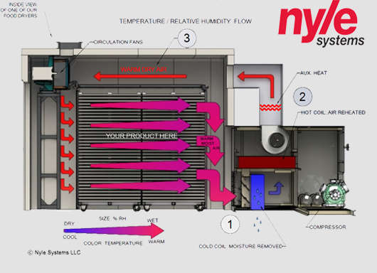 How Dehumidification Dehydrators work
